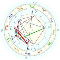 William Garfield Dauben - natal chart (Placidus)