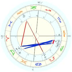 Mickey Lolich - natal chart (Placidus)