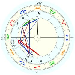 Keith Barish - natal chart (Placidus)