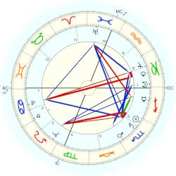 Gene Mauch - natal chart (Placidus)