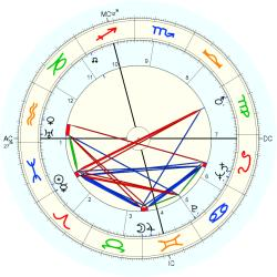Mercedes McCambridge - natal chart (Placidus)
