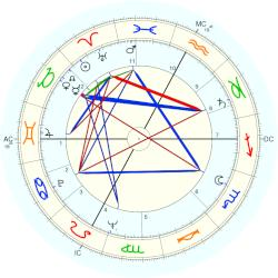 Georges Descrières - natal chart (Placidus)