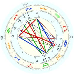 Charles Kenney Duncan - natal chart (Placidus)