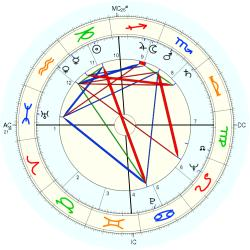 Gordon James Duquemin - natal chart (Placidus)