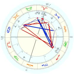 Richard Ghormley Eberhart - natal chart (Placidus)
