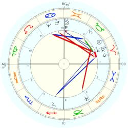 Wally Elenbaas - natal chart (Placidus)