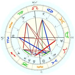 Leamon King - natal chart (Placidus)