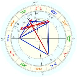 Thomas Howard Tackaberry - natal chart (Placidus)