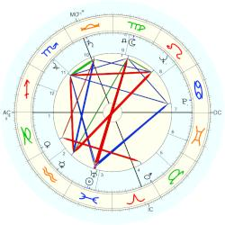 Luther Skaggs - natal chart (Placidus)