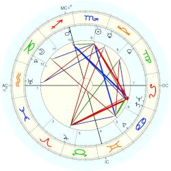 Walter Lowry Small - natal chart (Placidus)