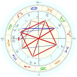 Adrian Smith - natal chart (Placidus)