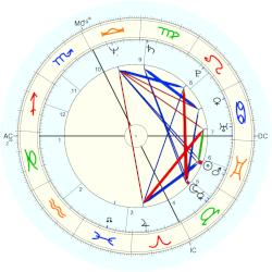 "Marguerite ""Maguy"" Marin - natal chart (Placidus)"