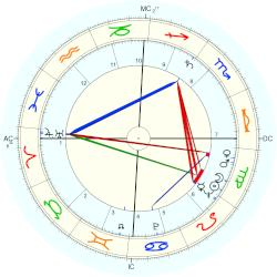 Robert Jacques - natal chart (Placidus)