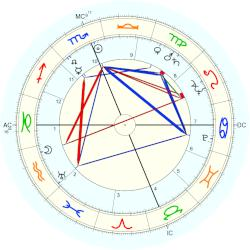 William Bennison Fulton - natal chart (Placidus)