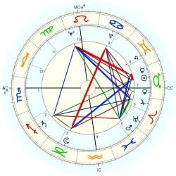 Ralph Ladell Goings - natal chart (Placidus)