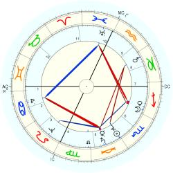 Marvin Leonard Goldberger - natal chart (Placidus)