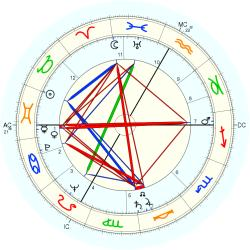 Robert Alan Good - natal chart (Placidus)