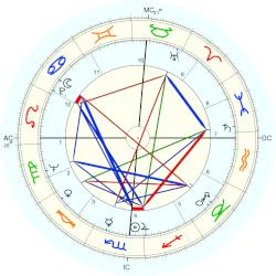 Harry Barkus Gray - natal chart (Placidus)