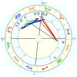 William Charles Gribble - natal chart (Placidus)