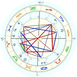 William Haddon - natal chart (Placidus)