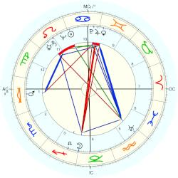 James Byron Hall - natal chart (Placidus)