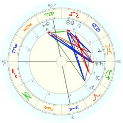 Christian G. Hanburger - natal chart (Placidus)