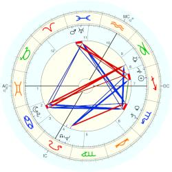 Louis James Hauge - natal chart (Placidus)