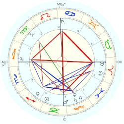 Patty Heard - natal chart (Placidus)