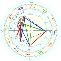 Warren Eastman Hearnes - natal chart (Placidus)