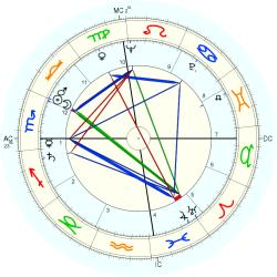 "Franklin ""Bud"" Held - natal chart (Placidus)"