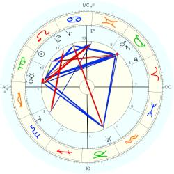 Harry Heltzer - natal chart (Placidus)