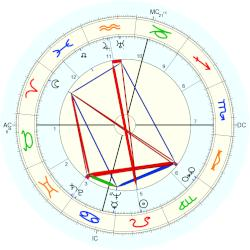William Alexander Hewitt - natal chart (Placidus)