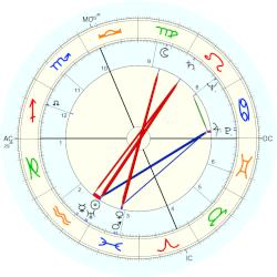 Hugh Richard Higgins - natal chart (Placidus)