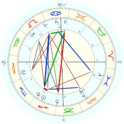 James Day Hodgson - natal chart (Placidus)