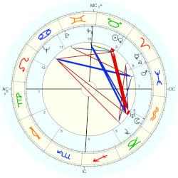 Kenneth Joe Hodson - natal chart (Placidus)
