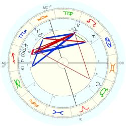 Terry Ann Holladay - natal chart (Placidus)