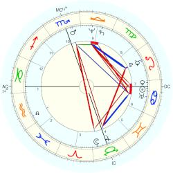 Jerry Houser - natal chart (Placidus)