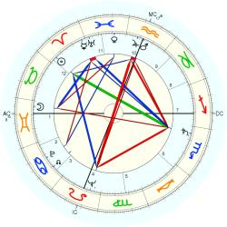 Walter Darlington Huddleston - natal chart (Placidus)