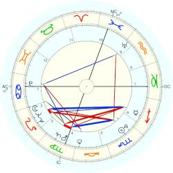 Alfred Thurl Jacobson - natal chart (Placidus)