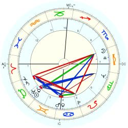 Don J. Johnson - natal chart (Placidus)