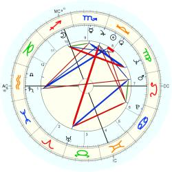 Thomas L. Judge - natal chart (Placidus)