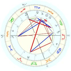 Thomas Lee Judge - natal chart (Placidus)