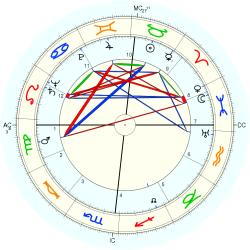 Stephen Flaherty Keating - natal chart (Placidus)