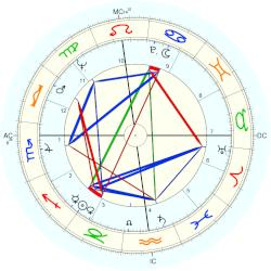 Howard Lang - natal chart (Placidus)