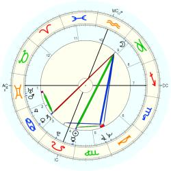 Willie W. Lanier - natal chart (Placidus)