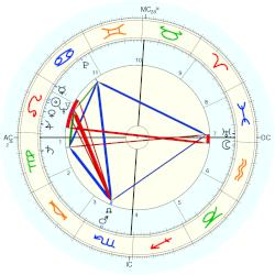 Sammy Lee - natal chart (Placidus)