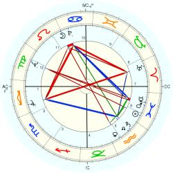 Anthony David Lema - natal chart (Placidus)