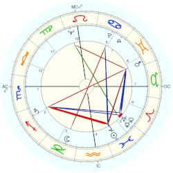 James Thomas Lynn - natal chart (Placidus)