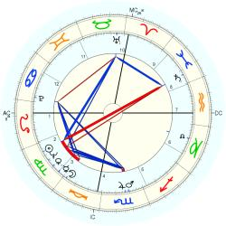 Barry Mackay - natal chart (Placidus)