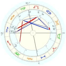 William Matthews - natal chart (Placidus)